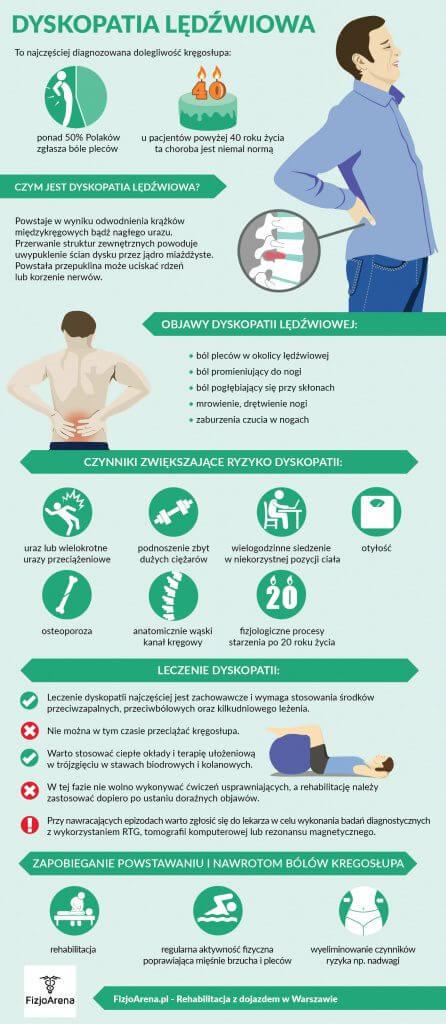 Dyskopatia lędźwiowa objawy leczenie infografika